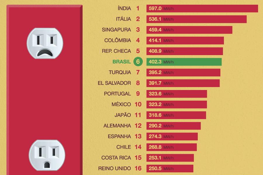 Brasil piora em ranking e passa a ser o 6° com a energia mais cara do mundo  | VEJA