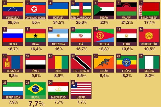 brasil-ja-faz-parte-do-seleto-grupo-dos-25-paises-com-mais-inflacao-no-mundo-dest