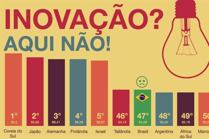 em-ranking-dos-paises-mais-inovadores-brasil-fica-entre-os-5-ultimos-dest