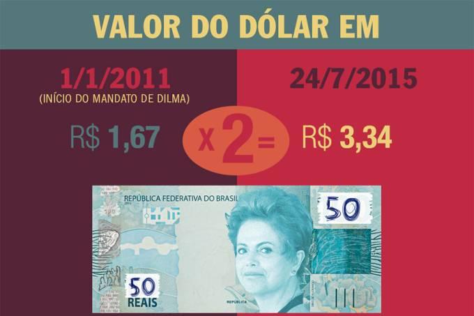 valor-do-real-frente-ao-dolar-cai-pela-metade-no-mandato-de-dilma-dest