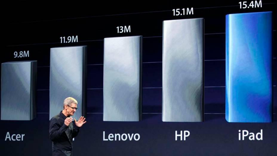 Tim Cook, CEO da Apple, mostra gráfico comparativo durante o evento em São Francisco, nos Estados Unidos