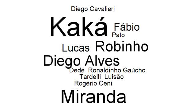 provaveis-convocados-da-selecao-brasileira-nuvem-de-tags-original.jpeg
