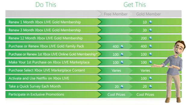 microsoft xbox gold membership months