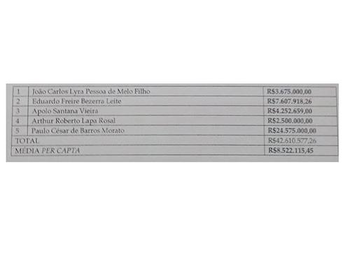 Dinheiro utilizado para a compra de lanchas e jet-skis