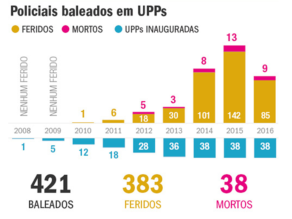 Policiais baleados em UPP'S (Unidades de Polícia Pacificadora), no Rio de Janeiro