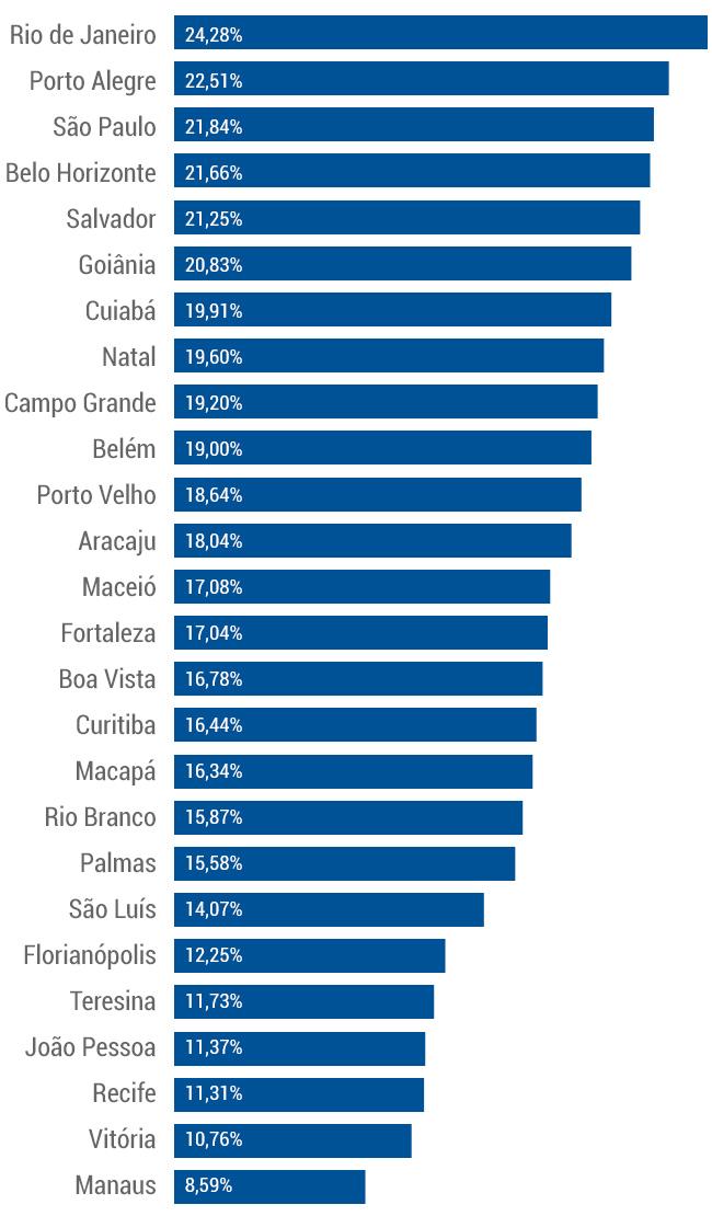 grafico-cidades-capitais-por-abstencao-de-votos