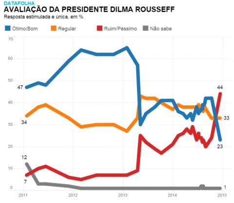 Avaliação - Dilma 2.2015