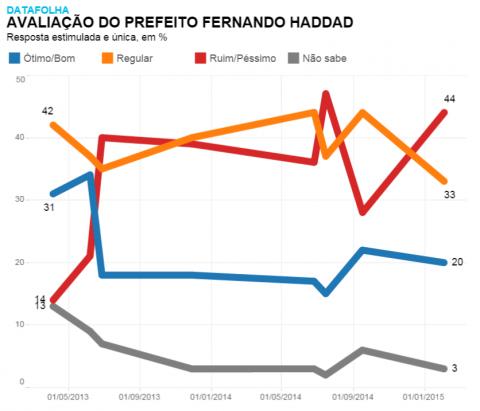 Avaliação - Haddad 2.2015