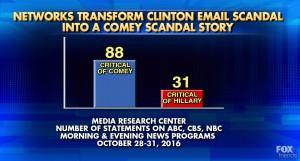 Clinton x Comey redes