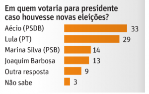 Datafolha abril Lula-Aécio