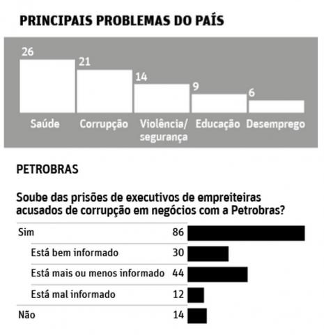 Datafolha - Problemas 1