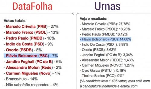 DataFolha Urnas