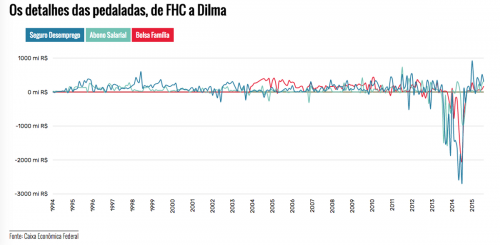 Dilma pedala grafica Caixa