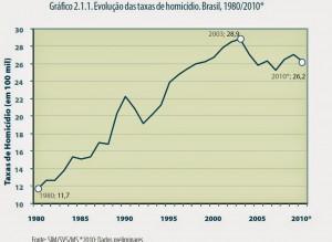 Evolução do número de homicídios