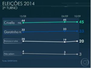 Graficos Rio 2º Crivella