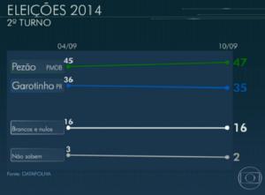 Gráficos Rio 2º Pezão