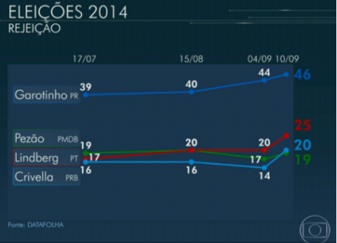 Gráficos Rio Rejeição