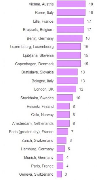 Acima, os percentuais de quem concorda que há casas que cabem no bolso na cidade onde moram. A lista completa inclui 83 localidades @guardiancities
