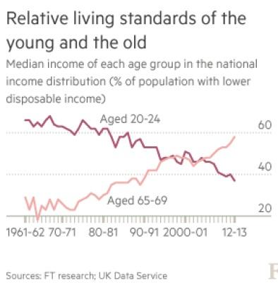 Gráfico publicado no site do Financial Times mostra a melhora do padrão de vida dos mais velhos em detrimento da piora do padrão dos mais novos