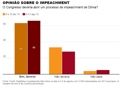 impeachment datafolha agosto