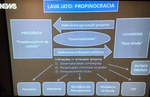 lava lula propinocracia