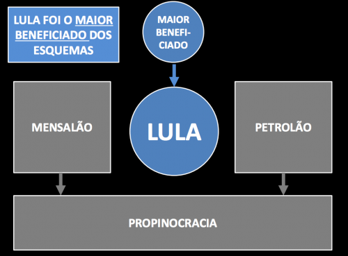 lula beneficiado