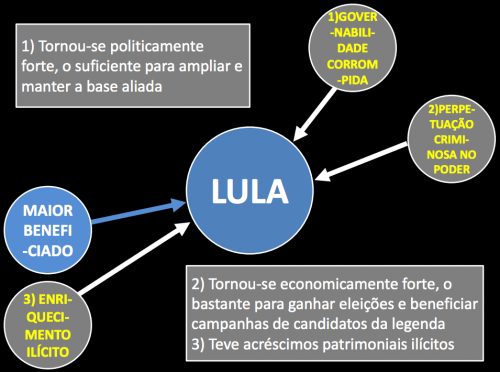 lula centro 3