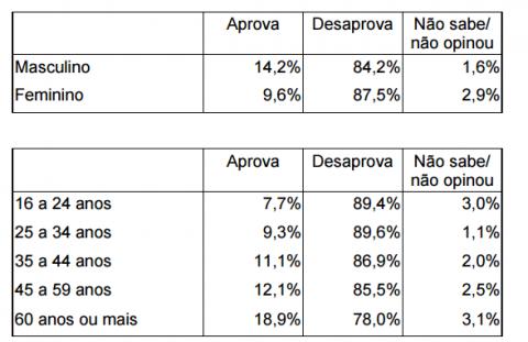 Minas aprova reprova 2