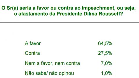Minas impeachment