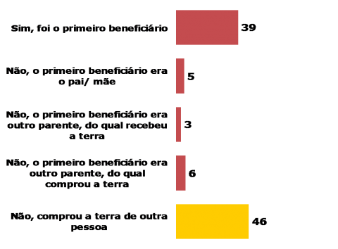 mst-3-propriedade