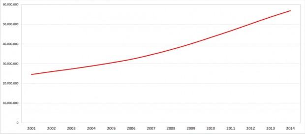 Gráfico mostra a disparada na quantidade de carros nas ruas do país a partir de 2006