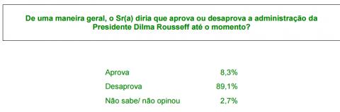 Pref. de SP 7 Dilma