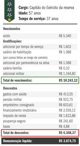 salario-capitao-reserva