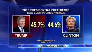 Trumpa passa Hillary real clear