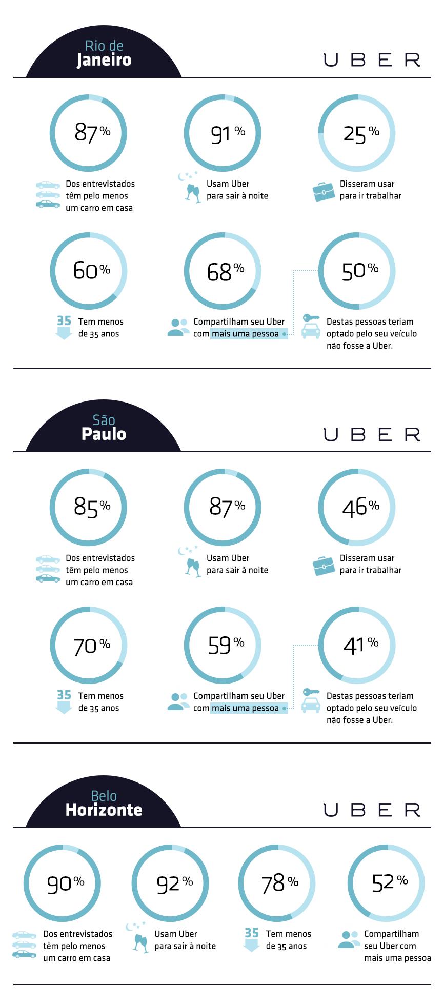 UBER_Infográfico RideSafe_Uber