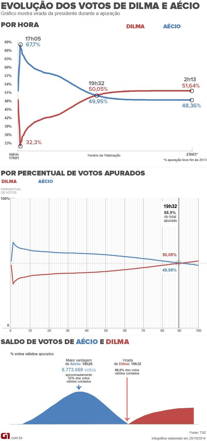 votacao-totalizacao-nova