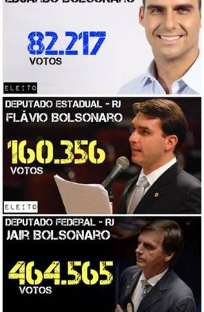 Bolsonaros eleitos