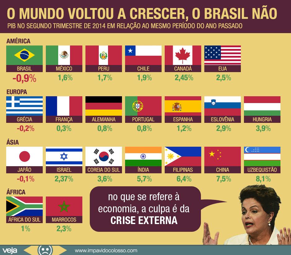 crescimento-pib-brasil-mundo4