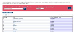 Brasil aparece na 4ª posição no ranking mundial do ICPS em número absoluto de presos, não em relativo