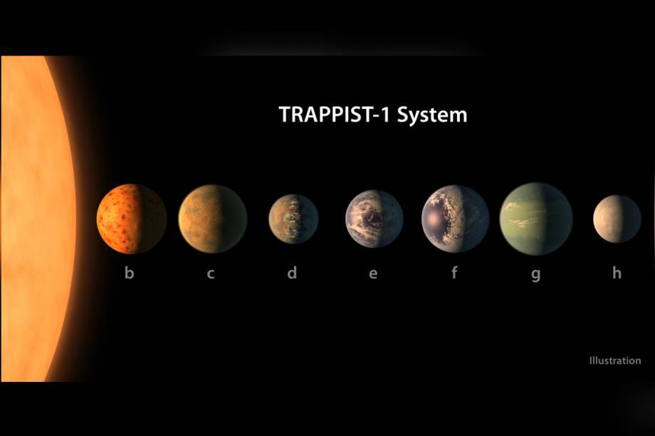 """<p style=""""text-align:justify;"""">Cientistas anunciaram, em maio, a descoberta de sete planetas muito parecidos com a Terra fora do sistema solar, dos quais três poderiam ser habitáveis. Foi a primeira vez que tantos planetas desse tipo foram encontrados ao redor de uma mesma estrela (no caso, a anã vermelha TRAPPIST-1), feito que mereceu a capa da revista <i>Nature</i> daquela semana. O sistema fica a 39 anos-luz de distância (cada ano-luz corresponde a 9,46 trilhões de quilômetros) do Sol.</p><p style=""""text-align:justify;"""">O critério para considerar um planeta propício para abrigar vida é que ele esteja na """"zona habitável"""" de uma estrela. Isso significa que ele precisa estar a uma distância do astro principal suficiente para abrigar água líquida em sua superfície – grosso modo, ter temperaturas que variam entre 0°C e 100°C. Na época em que anunciaram a descoberta, os cientistas afirmaram que o achado demonstra que planetas """"irmãos"""" da Terra são abundantes no Universo e podem ajudar na busca por sinais de vida fora do globo.</p>"""