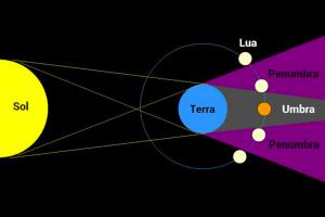 Eclipse de lua cheia