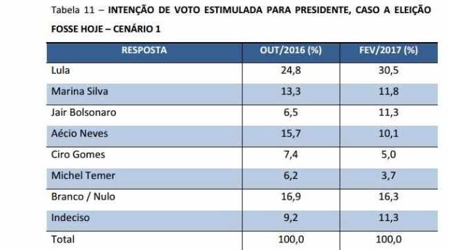 Bolsonaro encosta em Marina em cenário da pesquisa CNT/MDA sobre 2018