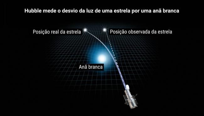 Ilustração que demonstra como a gravidade da anã branca deforma o espaço-tempo e curva a luz de uma estrela atrás dela.