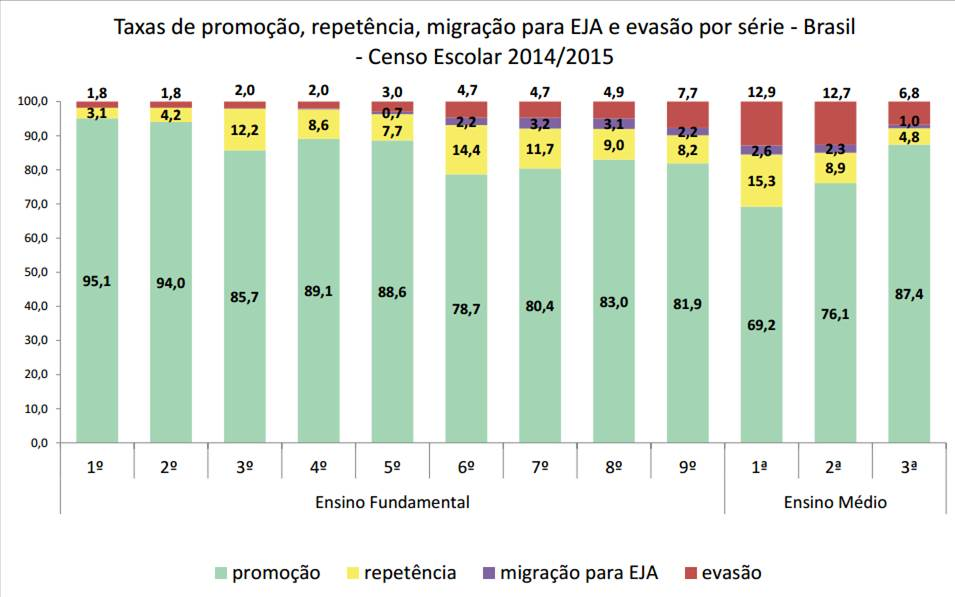 Evasão nas escolas brasileiras