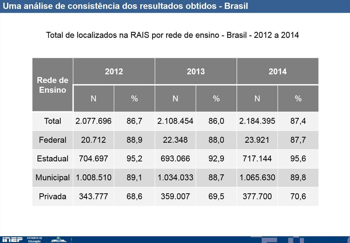 Salário dos professores no Brasil