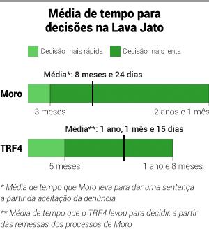 Média de tempo para decisões na Lava Jato