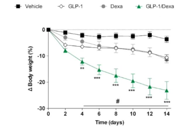 Gráfico - Estudo do uso de corticoide para obesidade