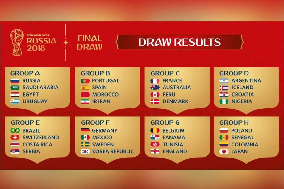 Resultado final do sorteio dos grupos da Copa do Mundo 2018