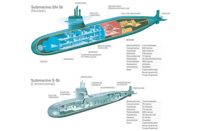 Submarino Nuclear da Marinha do Brasil