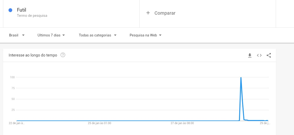 """Pesquisas da palavra """"fútil"""" no Google tiveram aumento repentino na última segunda-feira"""